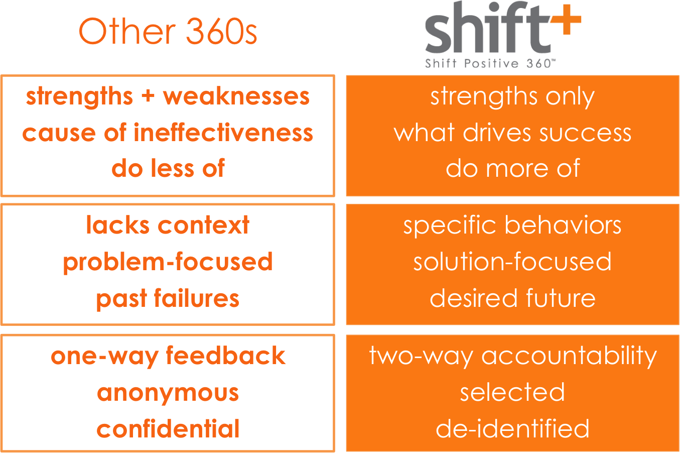 How does shift+ 360 compare?